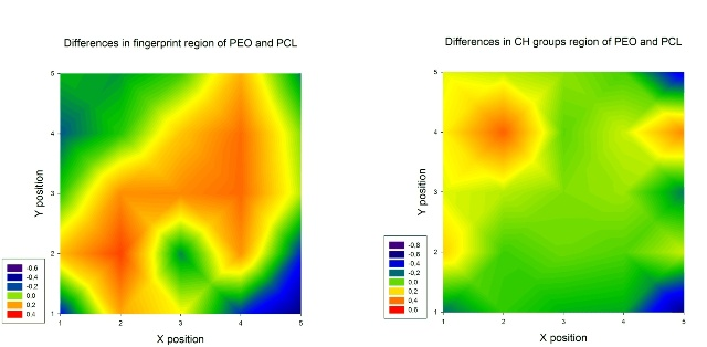 2D maps of the fingerprint region and CH groups region of a PEO and PCL composite nanofibrous material for the sample area of (5 • 5)cm2. Theredareas are dominated by PCL, the blue areas pertain to PEO. The green colour represents the area where the sample was the same as the average spectrum from the measured spectra of polymers