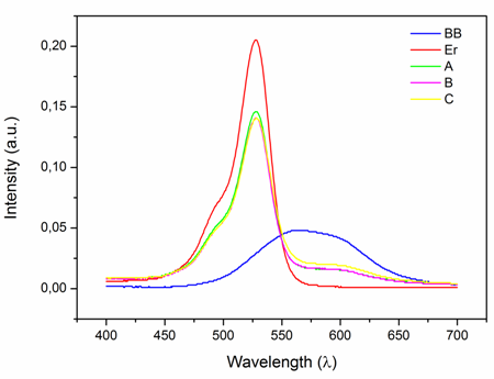 Absorption spectra obtained from nanofibrous layers separately from PVA with Brilliant Blue (BB), PVA with Erythrosin (Er) and their composite material fabricated on the drum collector (A, B, C)